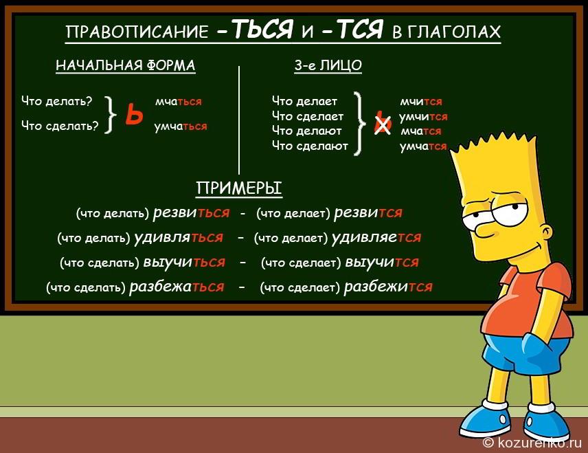 Барт Симпсон у доски